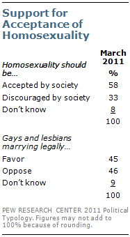 A short list of some of the most popular gay
