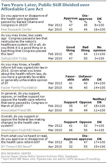 3 26 12 1 Pew Research Center