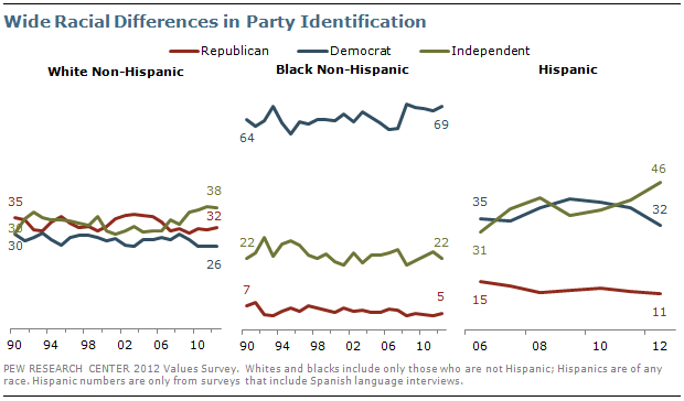 Wide Racial Differences in Party Identification