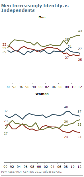 Men Increasingly Identify as Independents