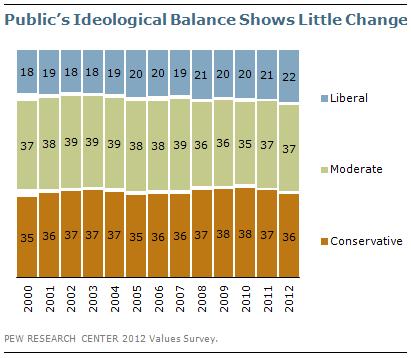 Public's Ideological Balance Shows Little Change