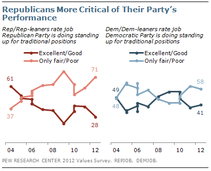 Republicans More Critical of Their Party's Performance