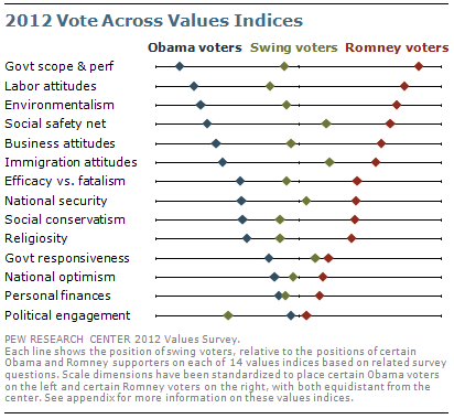 2012 vote across values indices