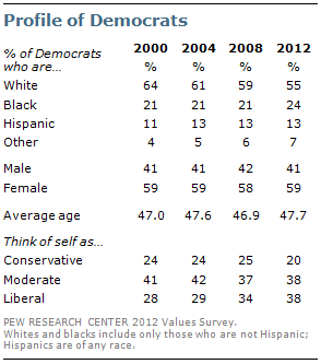 profile of democrats pew research center