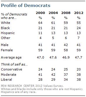 Profile of Democrats