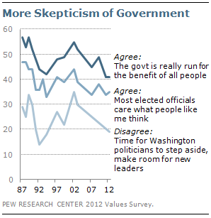 More skepticism of government