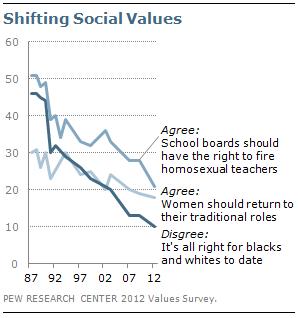Shifting social values