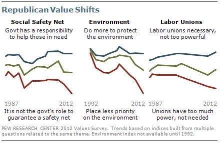 Republican value shifts