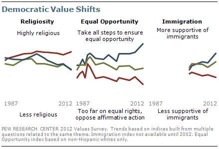 Democratic value shifts