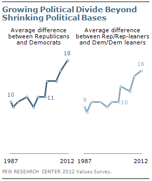 Growing political divide beyond shrinking political bases