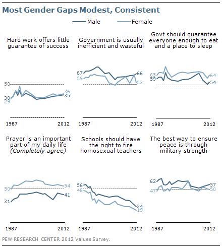 Most gender gaps modest, consistent