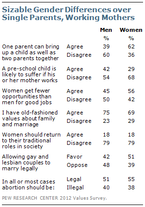 Sizable gender differences over single parents, working mothers