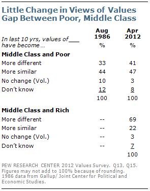 Little change in views of values gap between poor, middle class