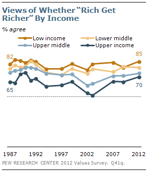 """Views of whether """"rich get richer"""" by income"""