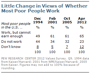 Little change in views of whether most poor people work