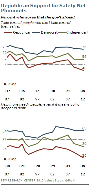 Republican Support for Safety New Plummets
