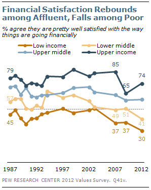 Financial satisfaction rebounds among affluent, falls among poor