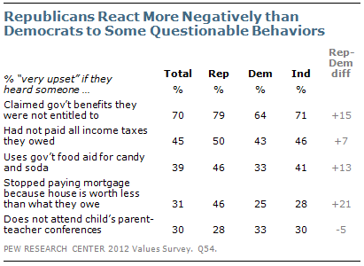 Republicans react more negatively than Democrats to some questionable behaviors