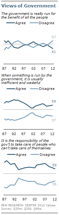 VIews of Government