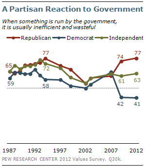 A Partisan Reaction to Government