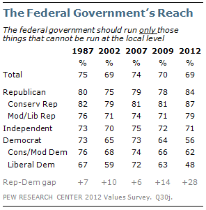 The Federal Government's Reach