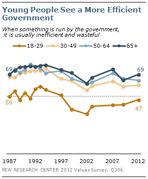 Young People See a More Efficient Government
