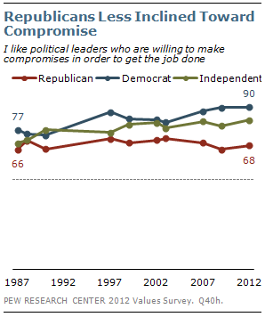 Republicans Less Inclined Toward Compromise