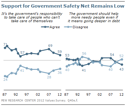 Support for Government Safety Net Remains Low