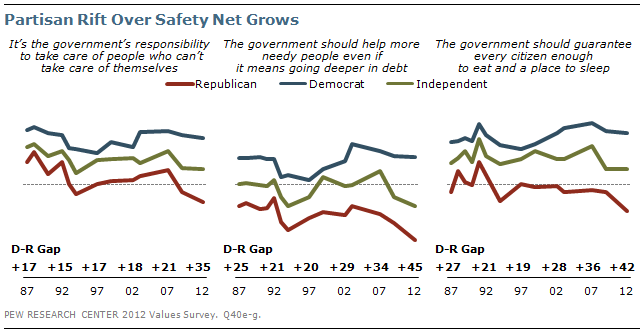 Partisan Rift Over Safety Net Grows