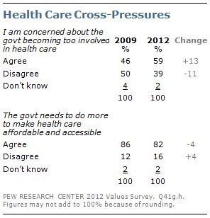 Health Care Cross-Pressures