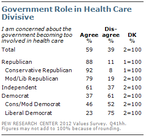 Government Role in Health Care Divisive