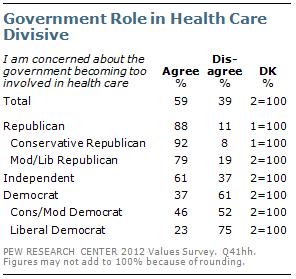 Government Role in Health Care Divisive