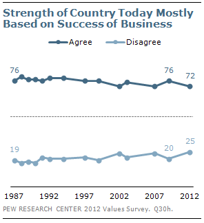 Strength of Country Today Mostly Based on Success of Business