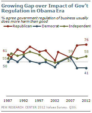 Growing Gap over Impact of Government Regulation in Obama Era