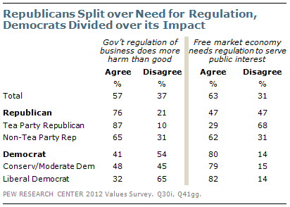 Republicans Split over Need for Regulation, Democrats Divided over its Impact