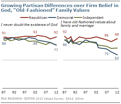 """Growing partisan differences over firm belief in God, """"old-fashioned"""" family values"""