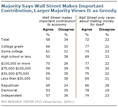 Majority Says Wall Street Makes Important Contribution, Larger Majority Views it as Greedy