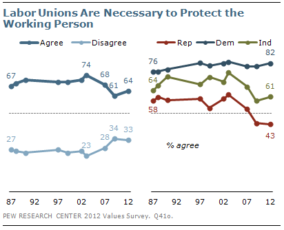 Labor Unions Are Necessary to Protect the Working Person