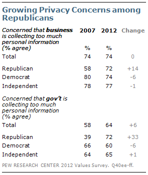 Growing Privacy Concerns among Republicans