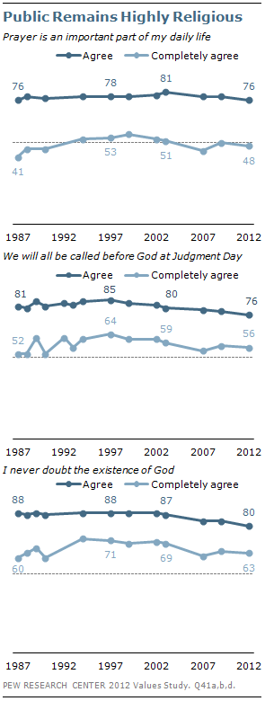 Public Remains Highly Religious