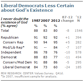 Liberal Democrats Less Certain about God's Existence