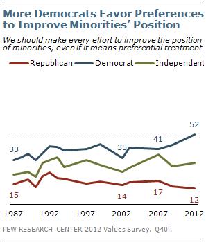 More Democrats favor preferences to improve minorities' position