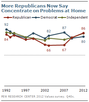 More Republicans Now Say Concentrate on Problems at Home