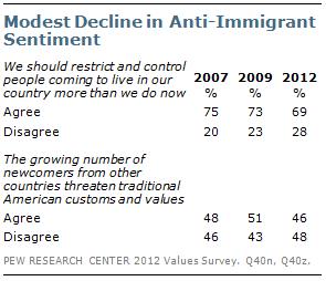 Modest Decline in Anti-Immigrant Sentiment
