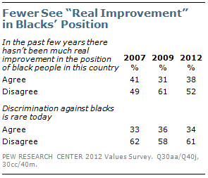 "Fewer See ""Real Improvement"" in Blacks' Positions"