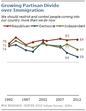 Growing Partisan Divide over Immigration