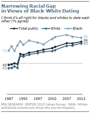 Narrowing Racial Gap in Views of Black-White Dating