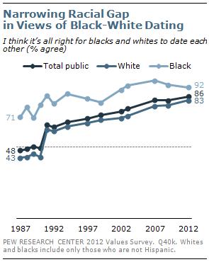 Narrowing Racial Gap in Views of Black-White Dating