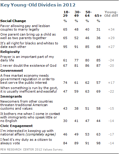 Key young-old divides in 2012