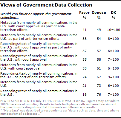 research paper on government surveillance